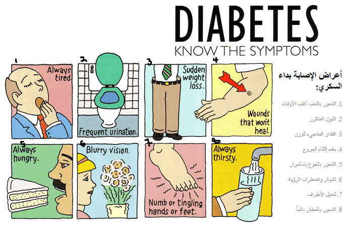 أعراض الإصابة بالسكري